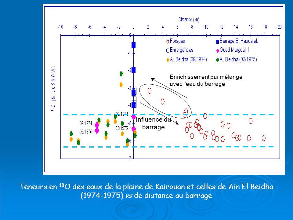 Enrichissement par mélange avec leau du barrage Influence du barrage Teneurs en 18 O des eaux de la plaine de Kairouan et celles de Ain El Beidha (1974-1975) vs de distance au barrage