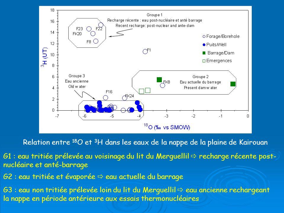 Relation entre 18 O et 3 H dans les eaux de la nappe de la plaine de Kairouan G1 : eau tritiée prélevée au voisinage du lit du Merguellil recharge récente post- nucléaire et anté-barrage G2 : eau tritiée et évaporée eau actuelle du barrage G3 : eau non tritiée prélevée loin du lit du Merguellil eau ancienne rechargeant la nappe en période antérieure aux essais thermonucléaires