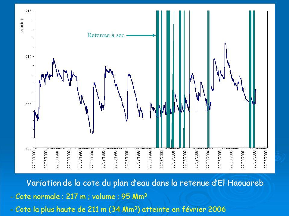 Variation de la cote du plan deau dans la retenue dEl Haouareb Retenue à sec - Cote normale : 217 m ; volume : 95 Mm 3 - Cote la plus haute de 211 m (34 Mm 3 ) atteinte en février 2006