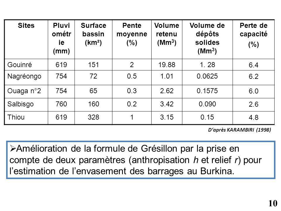 SitesPluvi ométr ie (mm) Surface bassin (km²) Pente moyenne (%) Volume retenu (Mm 3 ) Volume de dépôts solides (Mm 3 ) Perte de capacité (%) Gouinré61