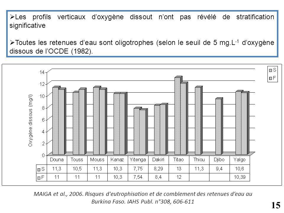 Les profils verticaux doxygène dissout nont pas révélé de stratification significative Toutes les retenues deau sont oligotrophes (selon le seuil de 5