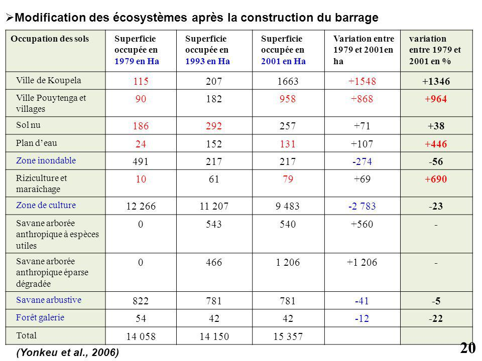 Occupation des solsSuperficie occupée en 1979 en Ha Superficie occupée en 1993 en Ha Superficie occupée en 2001 en Ha Variation entre 1979 et 2001en h