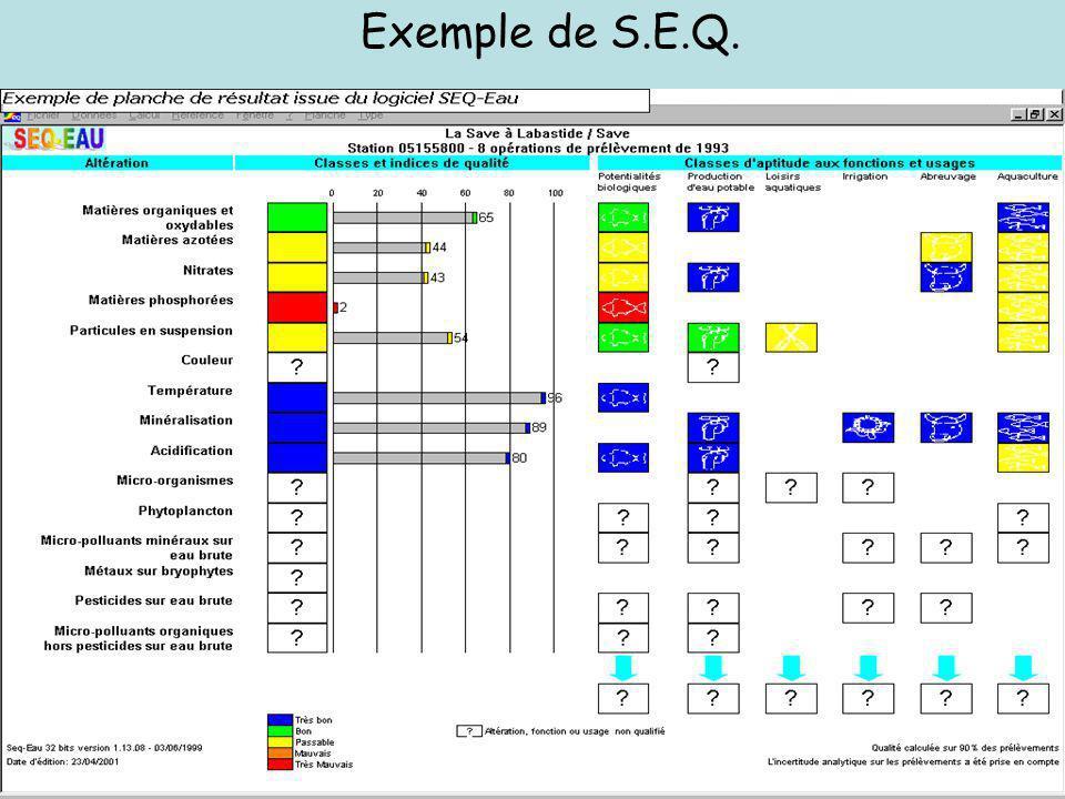 Paramètres Classes daptitude de leau aux usages et à la biologie Classes et indices de qualité de leau Altérations