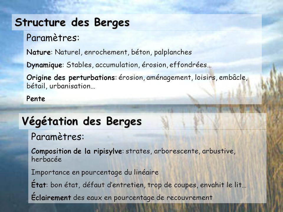 Lit Majeur Paramètres: Occupation des sols: Prairies, cultures, canal, urbain Axes de communication: Présents ou non, parallèlement ou en travers Anne