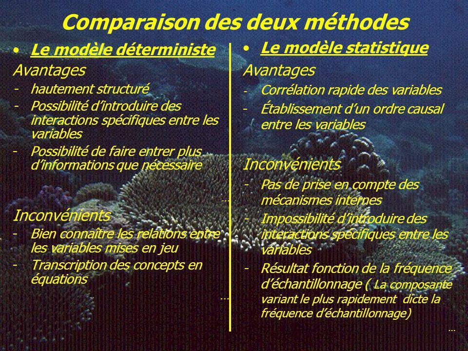 Elaboration du modèle Méthode statistique (ACD) Modèle (s) conceptuel(s) « Calibration » ^ y = a 1 X 1 +a 2 X 2 +…a p X p Validation Simulation Normal