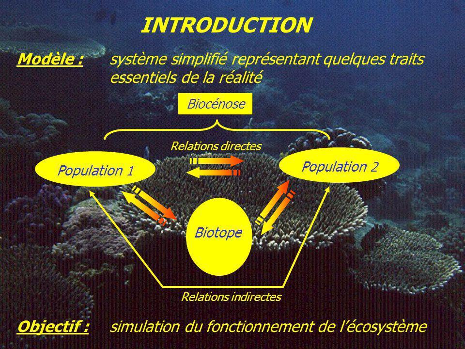 Modèle : système simplifié représentant quelques traits essentiels de la réalité Biocénose Relations directes Population 1 Biotope Relations indirectes Population 2 Objectif : simulation du fonctionnement de lécosystème INTRODUCTION