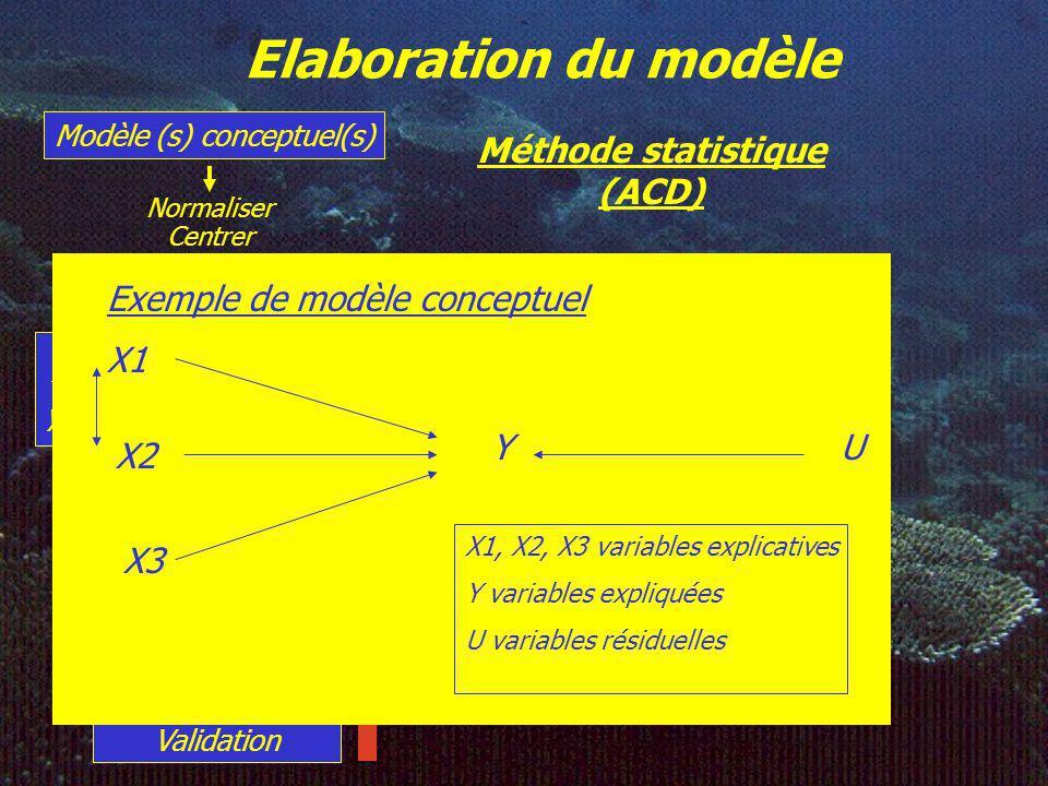 Elaboration du modèle Méthode statistique (ACD) Modèle (s) conceptuel(s) « Calibration » ^ y = a 1 X 1 +a 2 X 2 +…a p X p Validation Simulation Normaliser Centrer Réduire Dénormaliser Décentrer Déréduire X1 X2 X3 YU Exemple de modèle conceptuel X1, X2, X3 variables explicatives Y variables expliquées U variables résiduelles