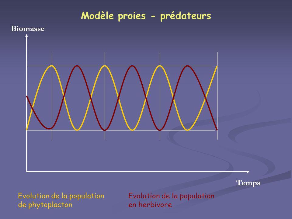 Evolution de la population de phytoplacton Temps Biomasse Evolution de la population en herbivore Modèle proies - prédateurs