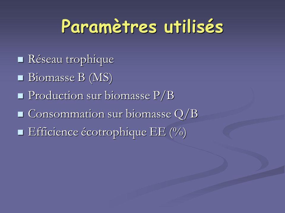 Paramètres utilisés Réseau trophique Réseau trophique Biomasse B (MS) Biomasse B (MS) Production sur biomasse P/B Production sur biomasse P/B Consomma