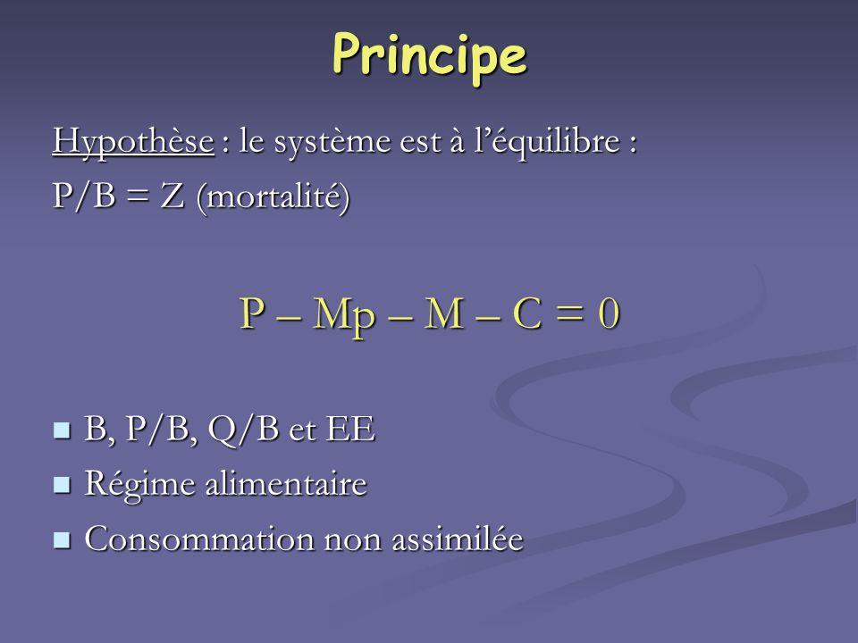 Principe Hypothèse : le système est à léquilibre : P/B = Z (mortalité) P – Mp – M – C = 0 B, P/B, Q/B et EE B, P/B, Q/B et EE Régime alimentaire Régim