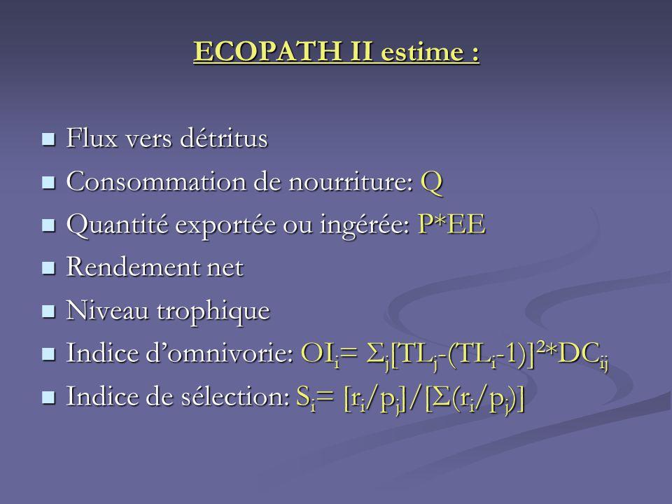 ECOPATH II estime : Flux vers détritus Flux vers détritus Consommation de nourriture: Q Consommation de nourriture: Q Quantité exportée ou ingérée: P*