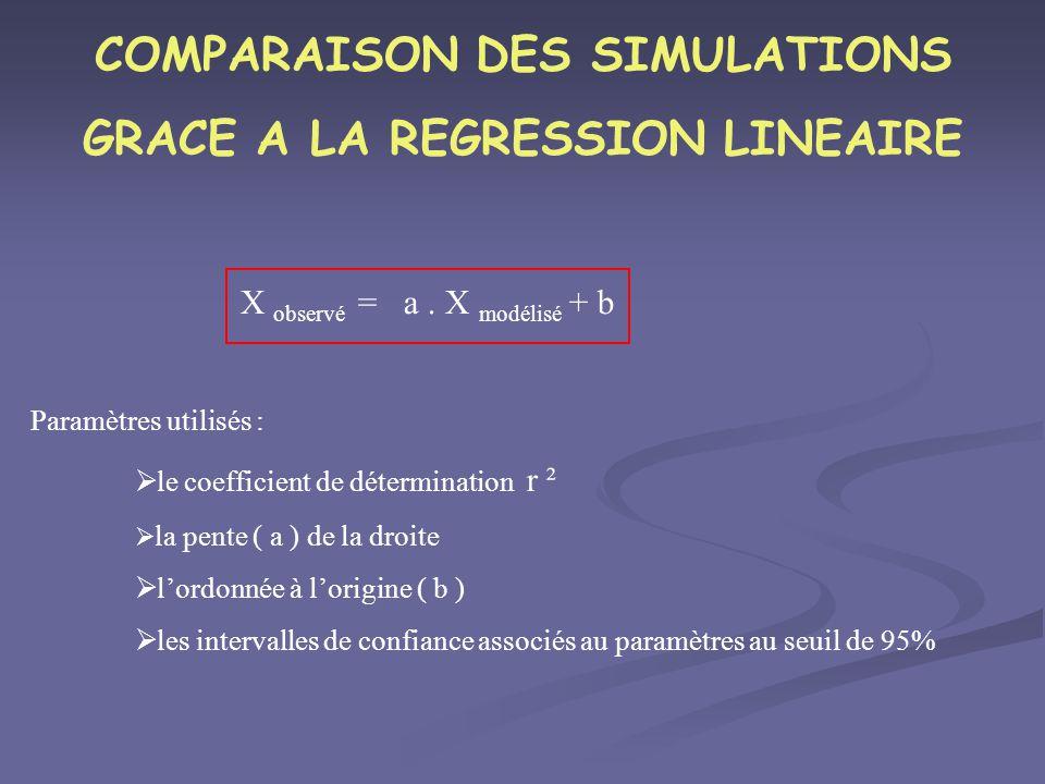 COMPARAISON DES SIMULATIONS GRACE A LA REGRESSION LINEAIRE X observé = a. X modélisé + b Paramètres utilisés : le coefficient de détermination r ² la
