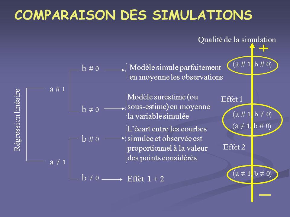 COMPARAISON DES SIMULATIONS (a # 1, b # 0) Régression linéaire a # 1 b # 0 b 0 a 1 b # 0 b 0 Modèle simule parfaitement en moyenne les observations Mo