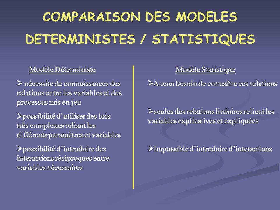 COMPARAISON DES MODELES DETERMINISTES / STATISTIQUES Modèle Déterministe nécessite de connaissances des relations entre les variables et des processus