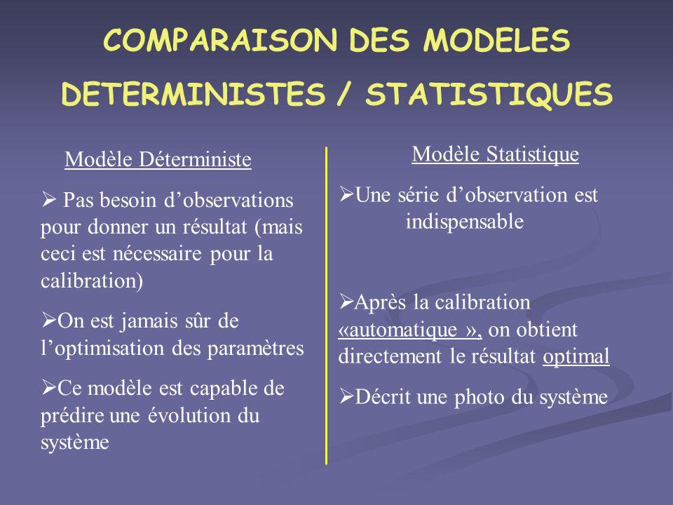 COMPARAISON DES MODELES DETERMINISTES / STATISTIQUES Modèle Déterministe Pas besoin dobservations pour donner un résultat (mais ceci est nécessaire po