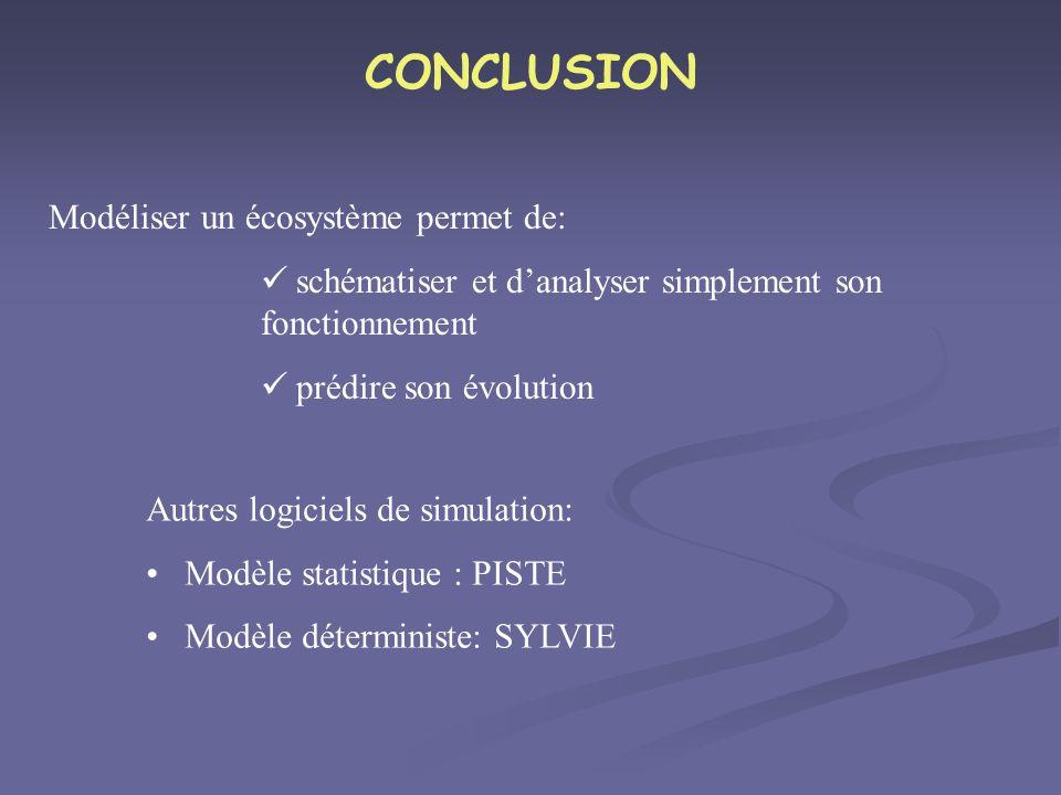 CONCLUSION Modéliser un écosystème permet de: schématiser et danalyser simplement son fonctionnement prédire son évolution Autres logiciels de simulat