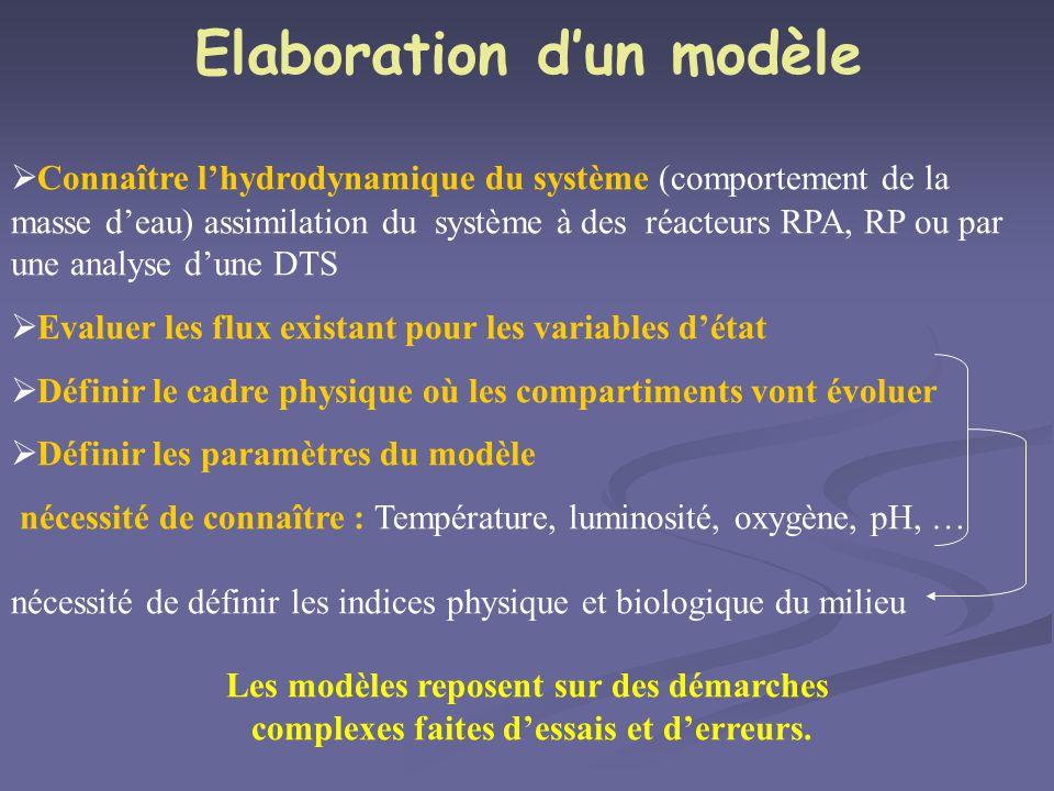 Elaboration dun modèle Connaître lhydrodynamique du système (comportement de la masse deau) assimilation du système à des réacteurs RPA, RP ou par une