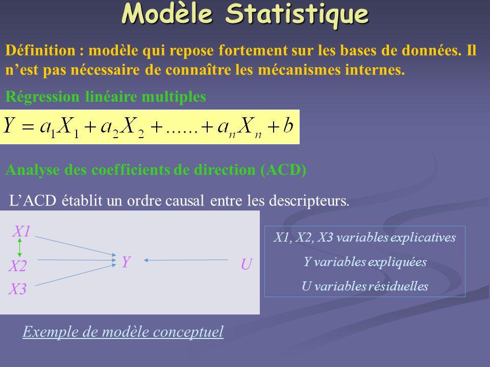Modèle Statistique Définition : modèle qui repose fortement sur les bases de données. Il nest pas nécessaire de connaître les mécanismes internes. Rég
