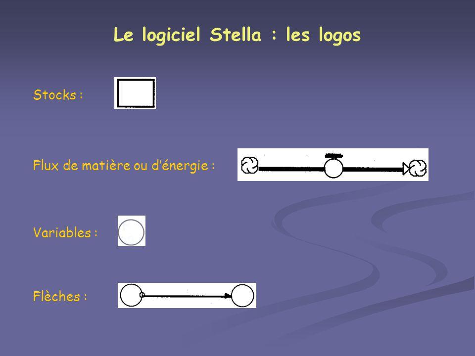 Le logiciel Stella : les logos Stocks : Flux de matière ou dénergie : Variables : Flèches :