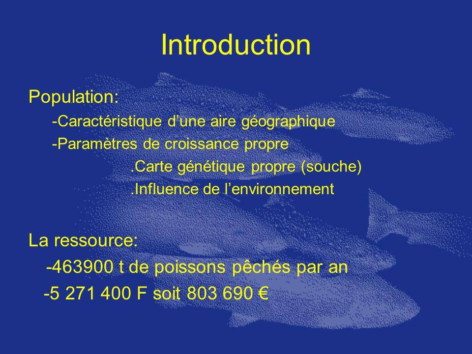 Introduction Population: -Caractéristique dune aire géographique -Paramètres de croissance propre.Carte génétique propre (souche).Influence de lenviro