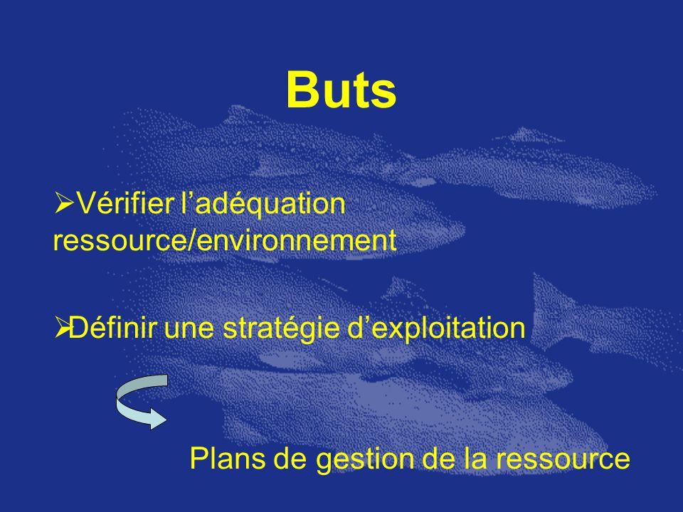 Buts Vérifier ladéquation ressource/environnement Définir une stratégie dexploitation Plans de gestion de la ressource