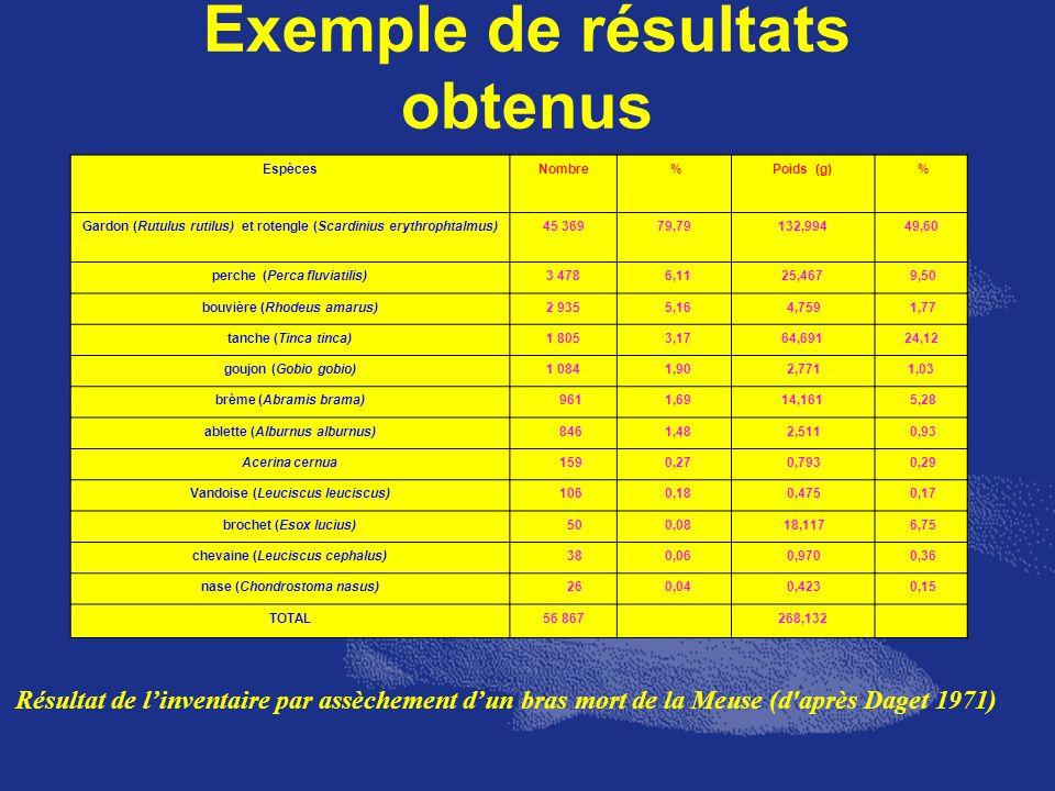 Exemple de résultats obtenus EspècesNombre %Poids (g) % Gardon (Rutulus rutilus) et rotengle (Scardinius erythrophtalmus)45 36979,79132,99449,60 perch