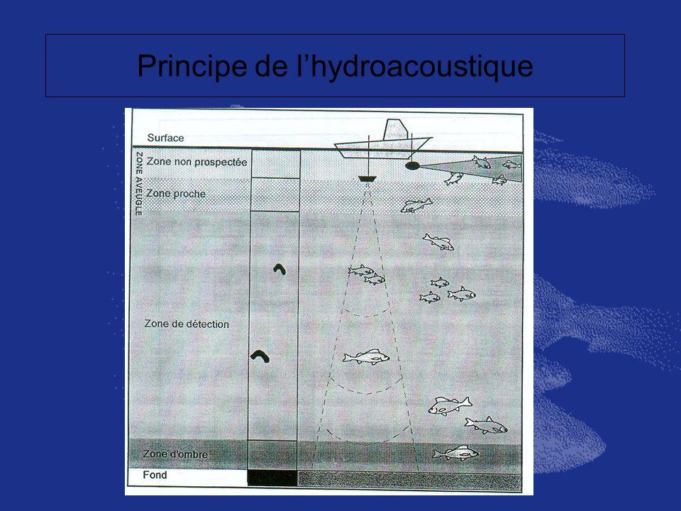 Principe de lhydroacoustique