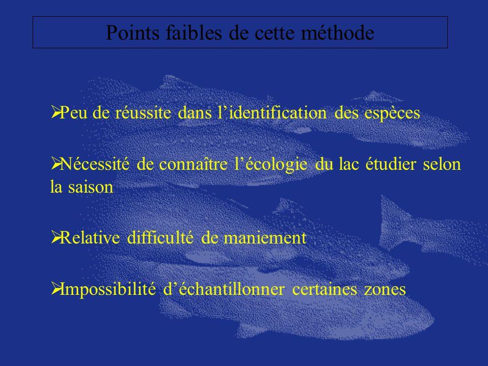 Points faibles de cette méthode Peu de réussite dans lidentification des espèces Nécessité de connaître lécologie du lac étudier selon la saison Relat