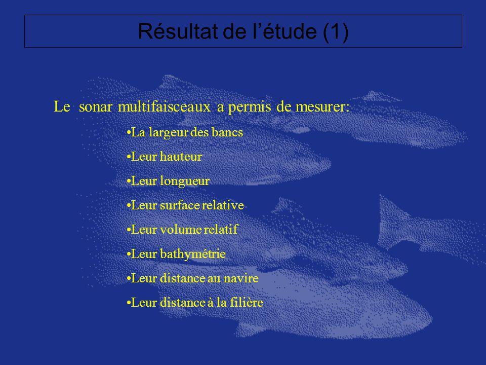 Résultat de létude (1) Le sonar multifaisceaux a permis de mesurer: La largeur des bancs Leur hauteur Leur longueur Leur surface relative Leur volume