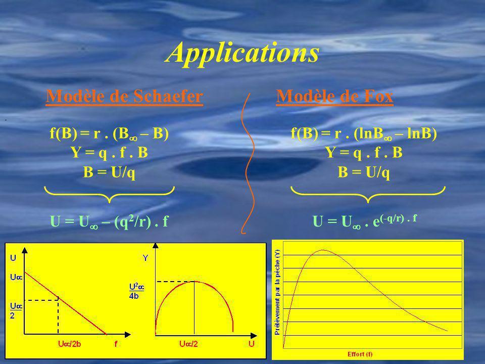 Applications f(B) = r. (B – B) Y = q. f. B B = U/q U = U – (q 2 /r). f Modèle de SchaeferModèle de Fox f(B) = r. (lnB – lnB) Y = q. f. B B = U/q U = U