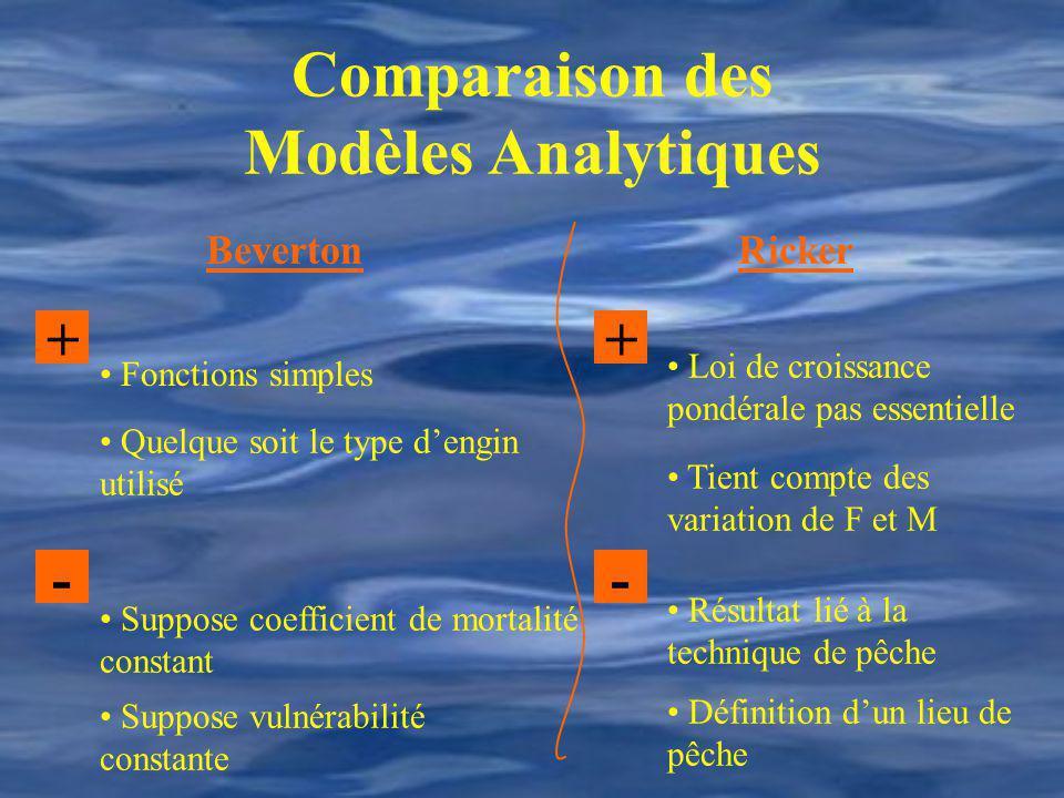 Comparaison des Modèles Analytiques BevertonRicker ++ -- Fonctions simples Quelque soit le type dengin utilisé Suppose coefficient de mortalité consta