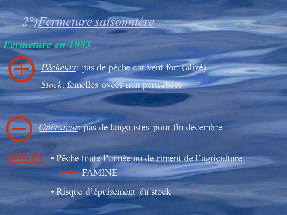 2°)Fermeture saisonnière Pêcheurs: pas de pêche car vent fort (alizé) Stock: femelles ovées non perturbées Opérateur: pas de langoustes pour fin décem