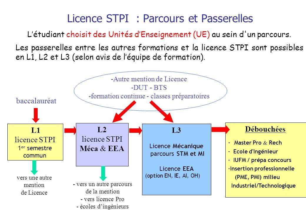 Licence STPI : Parcours et Passerelles Létudiant choisit des Unités dEnseignement (UE) au sein d'un parcours. Les passerelles entre les autres formati