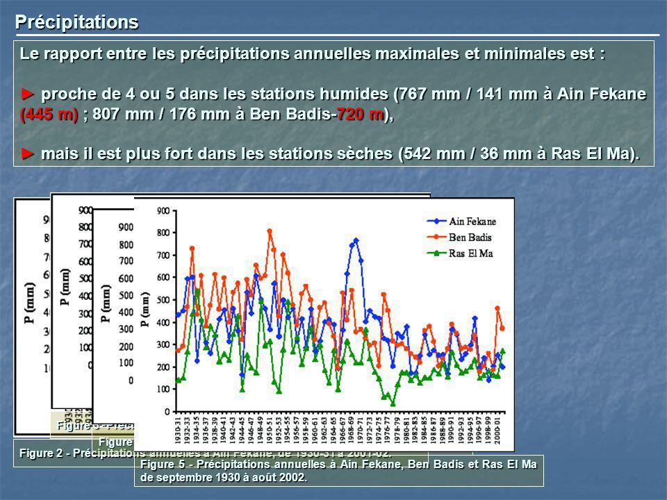 Précipitations Le rapport entre les précipitations annuelles maximales et minimales est : proche de 4 ou 5 dans les stations humides (767 mm / 141 mm