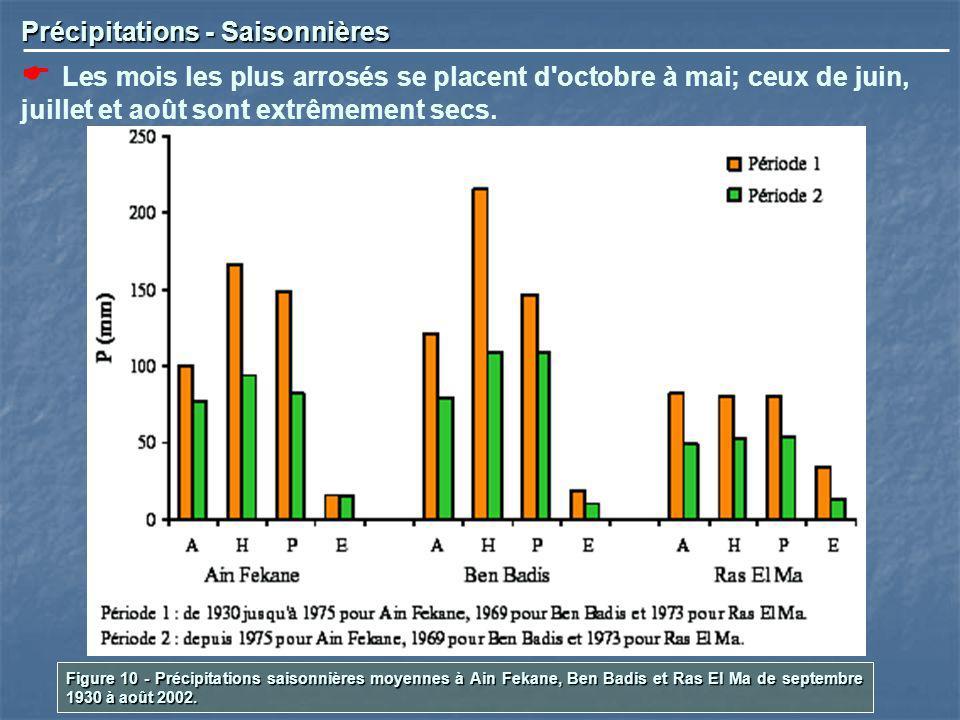 Précipitations - Saisonnières Les mois les plus arrosés se placent d'octobre à mai; ceux de juin, juillet et août sont extrêmement secs. Figure 10 - P