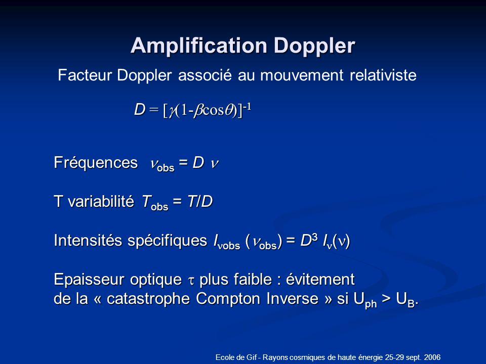 Ecole de Gif - Rayons cosmiques de haute énergie 25-29 sept. 2006 Amplification Doppler q Facteur Doppler associé au mouvement relativiste Fréquences