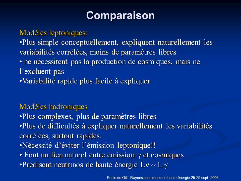 Ecole de Gif - Rayons cosmiques de haute énergie 25-29 sept. 2006Comparaison q Modèles leptoniques: Plus simple conceptuellement, expliquent naturelle