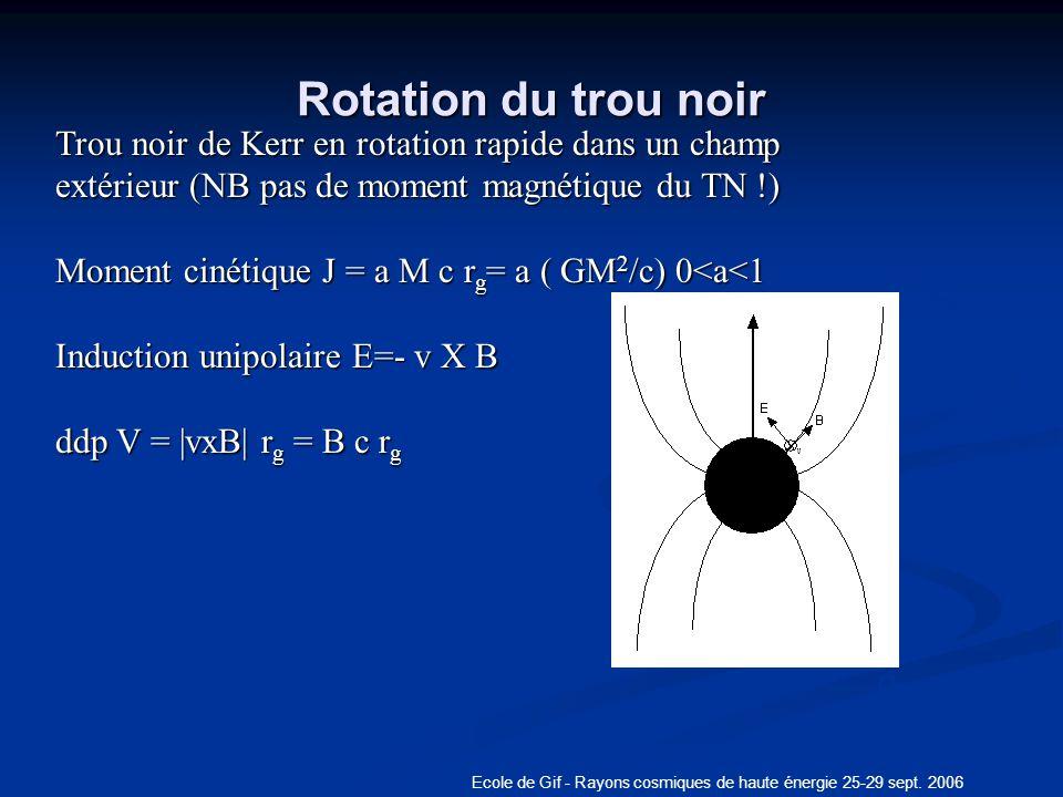 Ecole de Gif - Rayons cosmiques de haute énergie 25-29 sept. 2006 Rotation du trou noir q Trou noir de Kerr en rotation rapide dans un champ extérieur