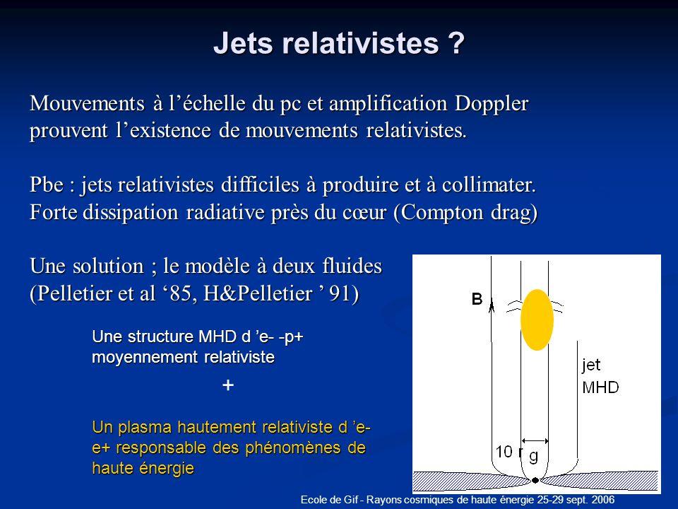 Ecole de Gif - Rayons cosmiques de haute énergie 25-29 sept. 2006 Jets relativistes ? q Mouvements à léchelle du pc et amplification Doppler prouvent