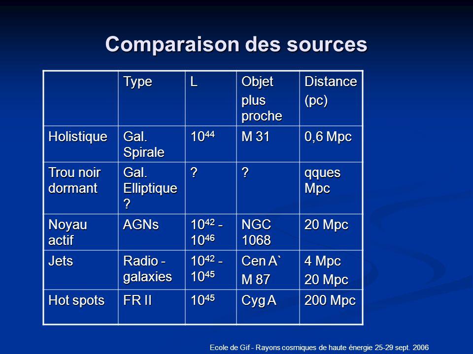 Ecole de Gif - Rayons cosmiques de haute énergie 25-29 sept. 2006 Comparaison des sources TypeLObjet plus proche Distance(pc) Holistique Gal. Spirale