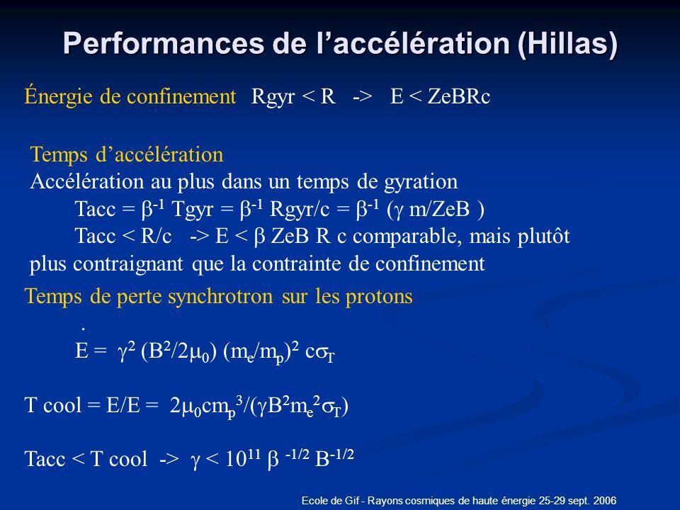 Ecole de Gif - Rayons cosmiques de haute énergie 25-29 sept. 2006 Performances de laccélération (Hillas) q Énergie de confinement Rgyr E < ZeBRc Temps