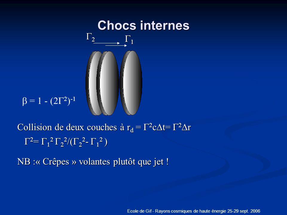 Ecole de Gif - Rayons cosmiques de haute énergie 25-29 sept. 2006 Chocs internes Collision de deux couches à r d = 2 c t= 2 r NB :« Crêpes » volantes