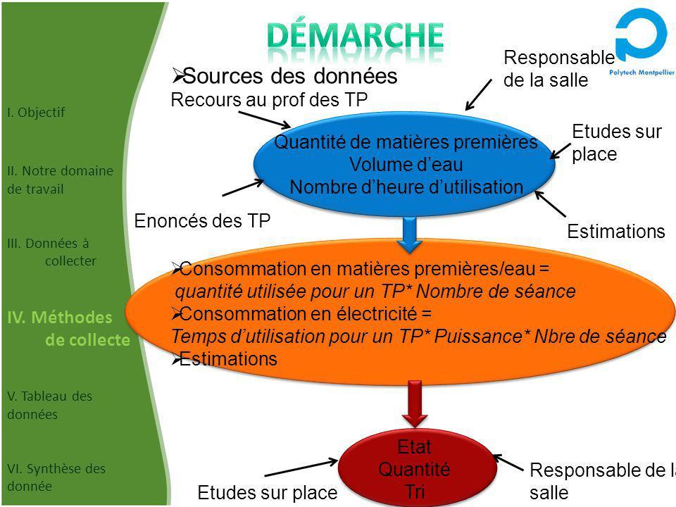 Consommation en matières premières/eau = quantité utilisée pour un TP* Nombre de séance Consommation en électricité = Temps dutilisation pour un TP* P