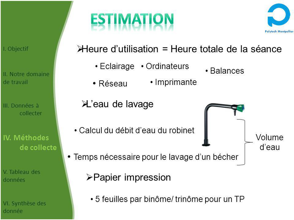 Leau de lavage Heure dutilisation = Heure totale de la séance Calcul du débit deau du robinet Eclairage Ordinateurs Balances Réseau Imprimante Papier
