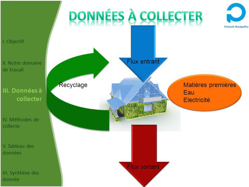 Flux entrant Flux sortant Matières premières Eau Electricité Recyclage I. Objectif II. Notre domaine de travail III. Données à collecter IV. Méthodes