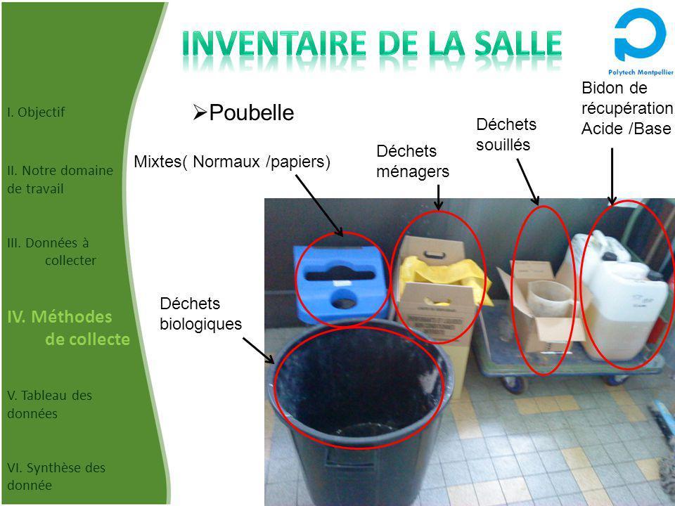 Poubelle Déchets souillés Bidon de récupération Acide /Base Mixtes( Normaux /papiers) Déchets ménagers Déchets biologiques I.