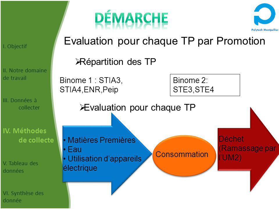Evaluation pour chaque TP par Promotion Binome 1 : STIA3, STIA4,ENR,Peip Binome 2: STE3,STE4 Répartition des TP Consommation Evaluation pour chaque TP Déchet (Ramassage par lUM2) Matières Premières Eau Utilisation dappareils électrique I.