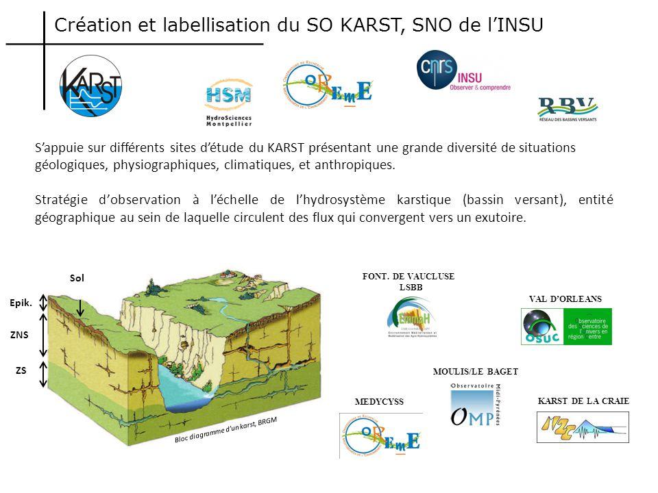 ZNS ZS Bloc diagramme dun karst, BRGM Epik. Sol Sappuie sur différents sites détude du KARST présentant une grande diversité de situations géologiques