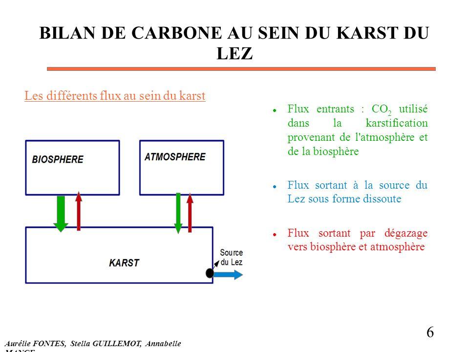 BILAN DE CARBONE AU SEIN DU KARST DU LEZ Flux entrants : CO 2 utilisé dans la karstification provenant de l'atmosphère et de la biosphère Flux sortant