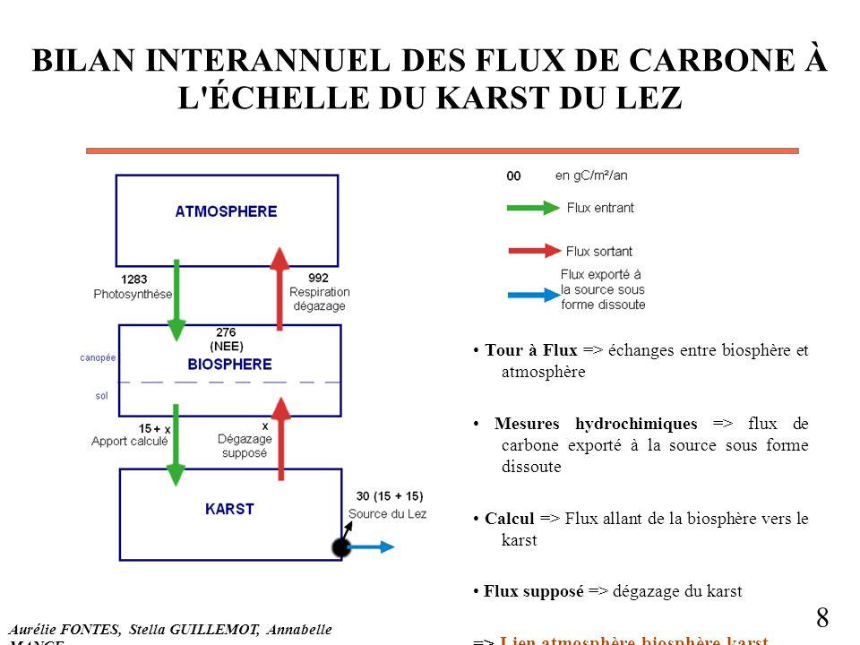 BILAN INTERANNUEL DES FLUX DE CARBONE À L'ÉCHELLE DU KARST DU LEZ Tour à Flux => échanges entre biosphère et atmosphère Mesures hydrochimiques => flux